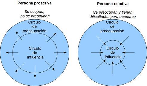 (Proactivo y Reactivo.)
