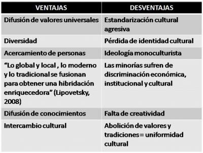 (Cambios culturales por la Globalización.)