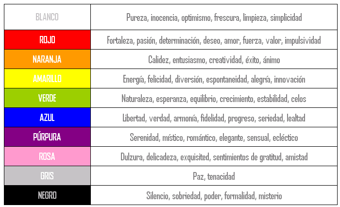 (Qué significa cada color.)
