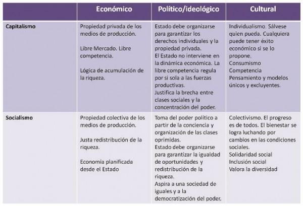 (El significado del capitalismo. Cuadro comparativo con Socialismo.)