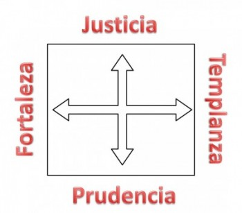 (Las 4 virtudes cardinales.)