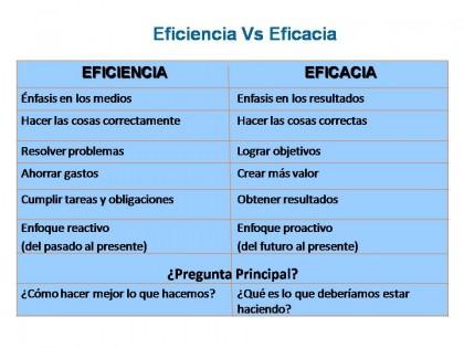 (Comparación de eficiencia y eficacia.)