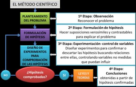 (El método científico. Pasos y Procedimiento.)