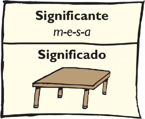 (El signo según Saussure)